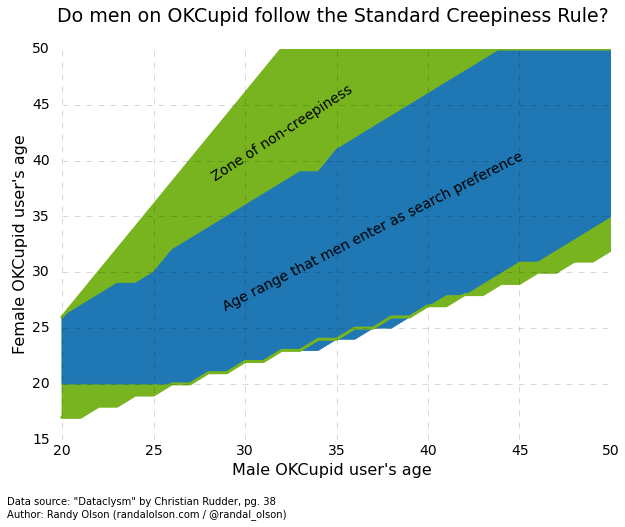 Graph of dating preferences